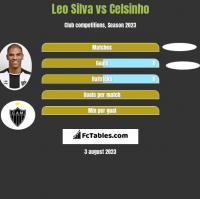 Leo Silva vs Celsinho h2h player stats