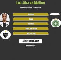 Leo Silva vs Mailton h2h player stats