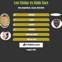 Leo Stulac vs Alain Sars h2h player stats