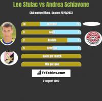 Leo Stulac vs Andrea Schiavone h2h player stats