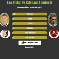 Leo Stulac vs Cristiano Lombardi h2h player stats