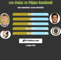 Leo Stulac vs Filippo Bandinelli h2h player stats