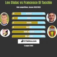 Leo Stulac vs Francesco Di Tacchio h2h player stats