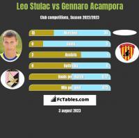 Leo Stulac vs Gennaro Acampora h2h player stats