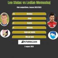 Leo Stulac vs Ledian Memushaj h2h player stats