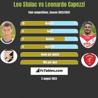 Leo Stulac vs Leonardo Capezzi h2h player stats