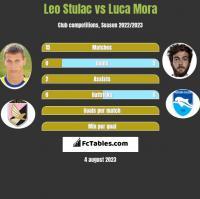 Leo Stulac vs Luca Mora h2h player stats