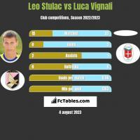 Leo Stulac vs Luca Vignali h2h player stats