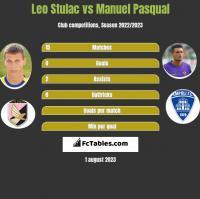Leo Stulac vs Manuel Pasqual h2h player stats