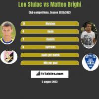 Leo Stulac vs Matteo Brighi h2h player stats