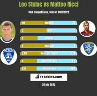 Leo Stulac vs Matteo Ricci h2h player stats