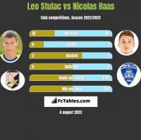 Leo Stulac vs Nicolas Haas h2h player stats