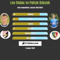 Leo Stulac vs Patryk Dziczek h2h player stats