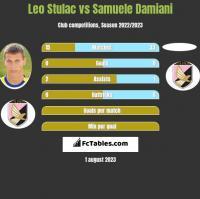 Leo Stulac vs Samuele Damiani h2h player stats