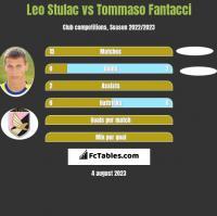Leo Stulac vs Tommaso Fantacci h2h player stats