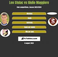 Leo Stulac vs Giulio Maggiore h2h player stats