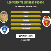 Leo Stulac vs Christian Capone h2h player stats