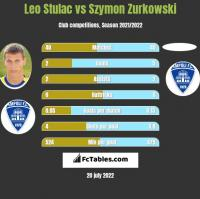 Leo Stulac vs Szymon Zurkowski h2h player stats