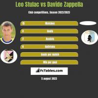 Leo Stulac vs Davide Zappella h2h player stats