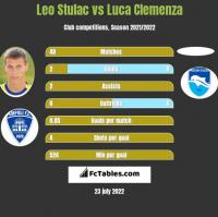 Leo Stulac vs Luca Clemenza h2h player stats