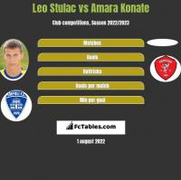 Leo Stulac vs Amara Konate h2h player stats