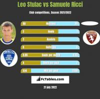 Leo Stulac vs Samuele Ricci h2h player stats