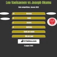 Leo Vaeisaenen vs Joseph Okumu h2h player stats