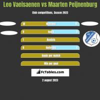 Leo Vaeisaenen vs Maarten Peijnenburg h2h player stats