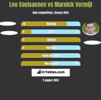 Leo Vaeisaenen vs Marnick Vermijl h2h player stats