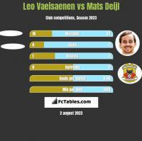 Leo Vaeisaenen vs Mats Deijl h2h player stats