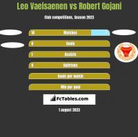 Leo Vaeisaenen vs Robert Gojani h2h player stats