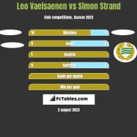Leo Vaeisaenen vs Simon Strand h2h player stats
