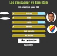 Leo Vaeisaenen vs Rami Kaib h2h player stats