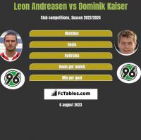 Leon Andreasen vs Dominik Kaiser h2h player stats