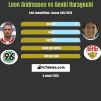 Leon Andreasen vs Genki Haraguchi h2h player stats