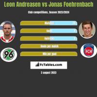 Leon Andreasen vs Jonas Foehrenbach h2h player stats