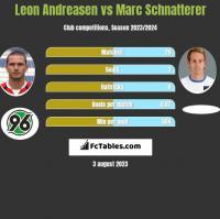 Leon Andreasen vs Marc Schnatterer h2h player stats