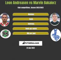 Leon Andreasen vs Marvin Bakalorz h2h player stats