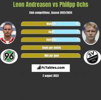 Leon Andreasen vs Philipp Ochs h2h player stats