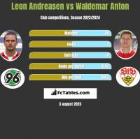 Leon Andreasen vs Waldemar Anton h2h player stats