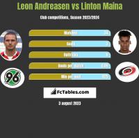 Leon Andreasen vs Linton Maina h2h player stats