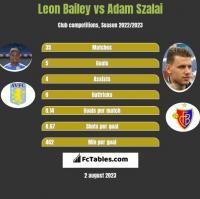 Leon Bailey vs Adam Szalai h2h player stats