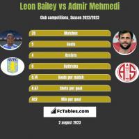 Leon Bailey vs Admir Mehmedi h2h player stats
