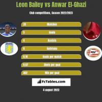 Leon Bailey vs Anwar El-Ghazi h2h player stats