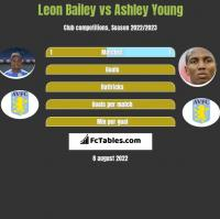 Leon Bailey vs Ashley Young h2h player stats