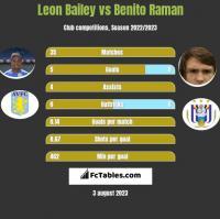 Leon Bailey vs Benito Raman h2h player stats