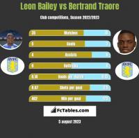 Leon Bailey vs Bertrand Traore h2h player stats
