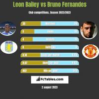 Leon Bailey vs Bruno Fernandes h2h player stats