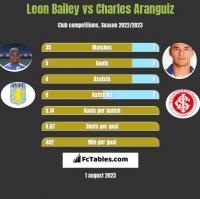 Leon Bailey vs Charles Aranguiz h2h player stats