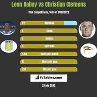 Leon Bailey vs Christian Clemens h2h player stats